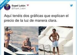 Enlace a Te faltan Zapatero y Rajoy, por @Supel_Laton